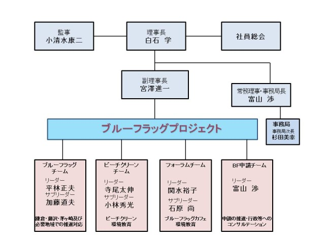 平成27年度組織体制正V3-kouhou_20150630